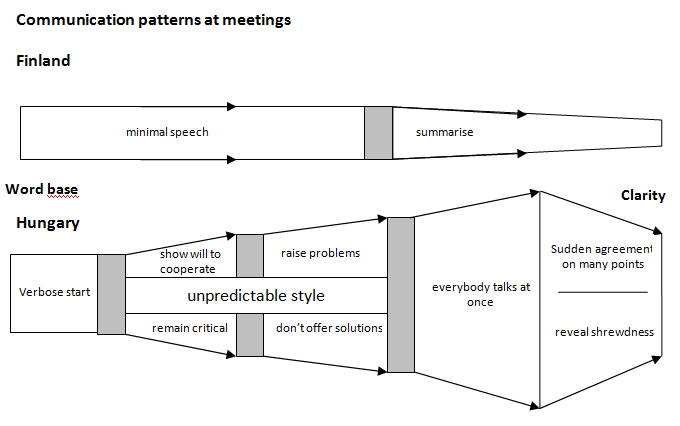 communication patterns at meetings