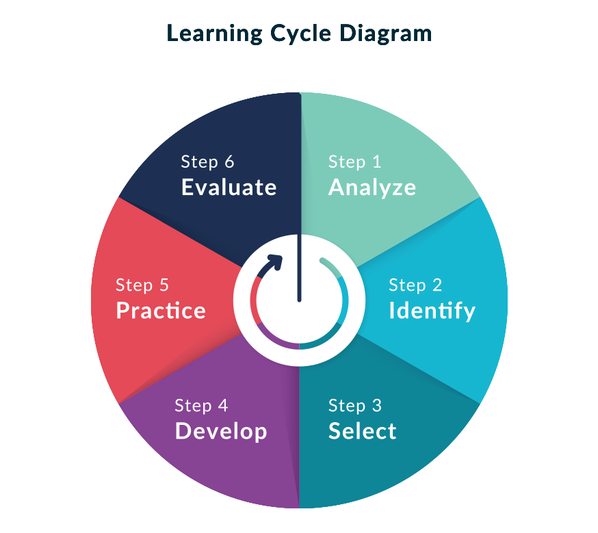 learning cycle diagram